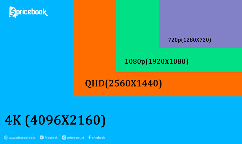 Quad HD dan 4K