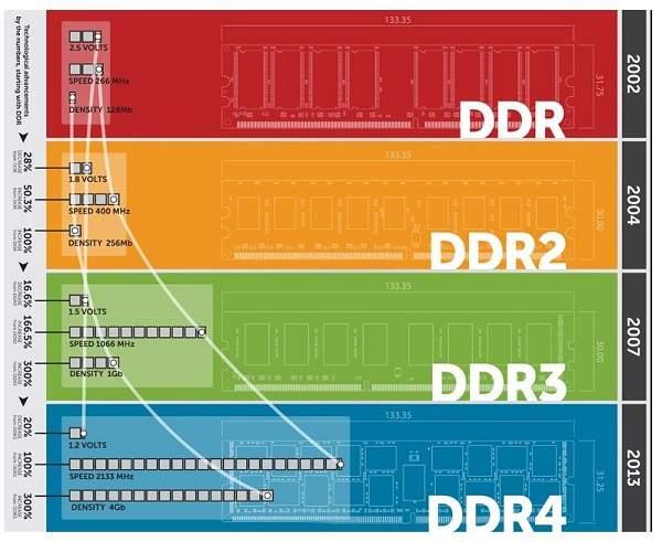 Tipe-tipe RAM DDR Komputer, Jangan Sampai Asal Ganti RAM