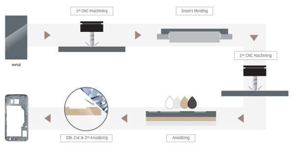Ini Rahasia Pembuatan Casing Logam dan Kaca Lengkung Galaxy S6 Series