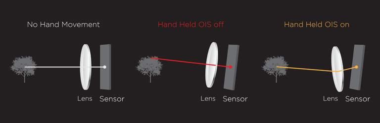 5 Smartphone dengan Kamera Terbaik: Dilengkapi Fitur Optical Image Stabilization(OIS)