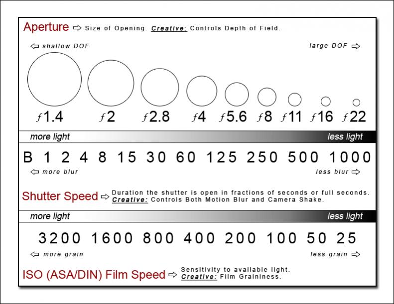 Hasil gambar untuk gambar komponen kamera dslr shutter speed