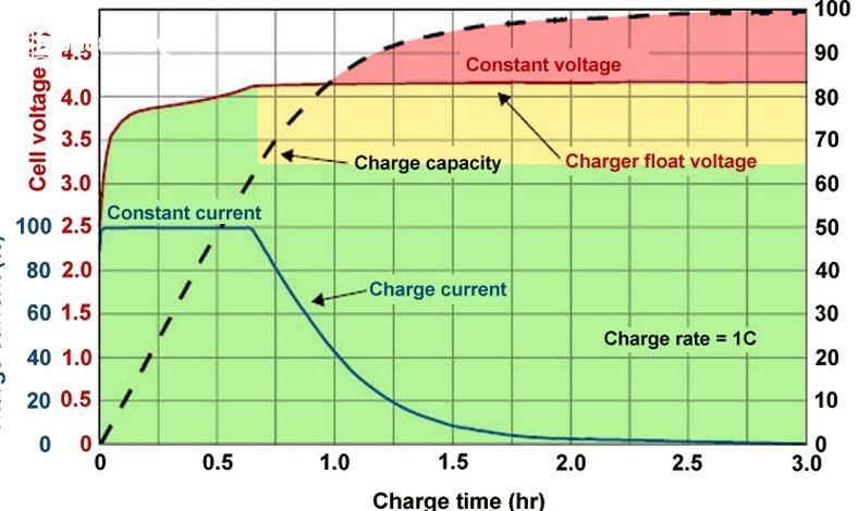 suhu tinggi saat charging