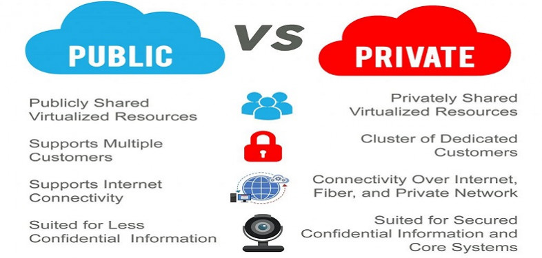 public vs private cloud