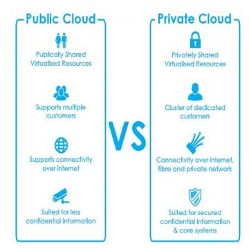 Public Atau Private? Pengguna Cloud Wajib Tahu!