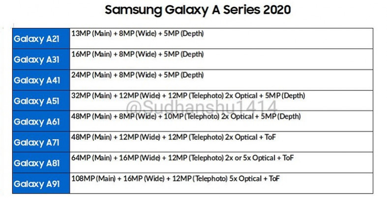 Roadmap samsung galaxy a series