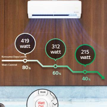 Pengertian PK pada AC dan Watt yang Dibutuhkan
