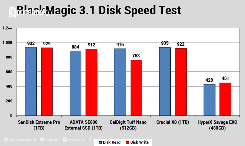 Review SanDisk Extream Pro, SSD Kencang 1TB Desain Mungil