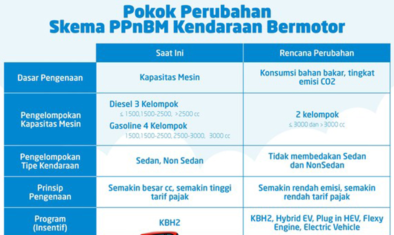 Daftar Mobil yang Dapat Insentif PPnBM