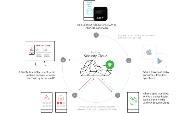 Telkomsel Enterprise Mobile Security