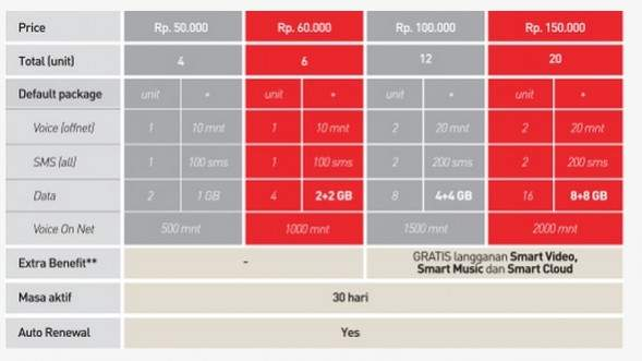Harga Paket Khusus 4G LTE Smartfren