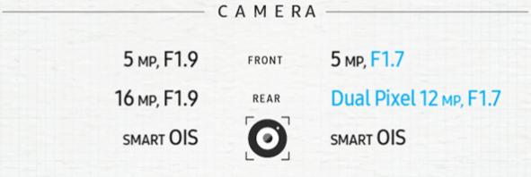 Samsung Galaxy Note 5 vs Samsung Galaxy Note 7