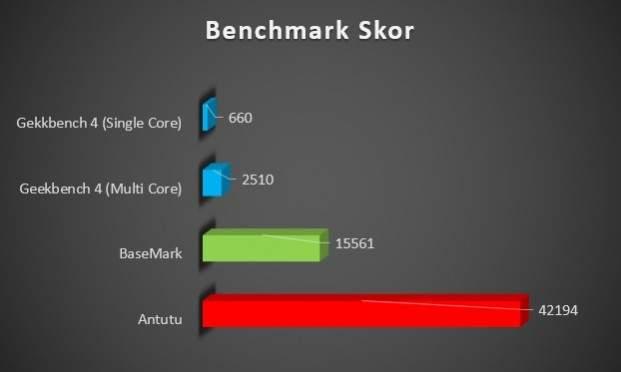 Benchmark Asus zenfone 4 max pro