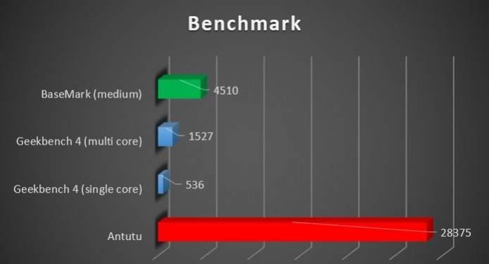 benchmark wiko upulse