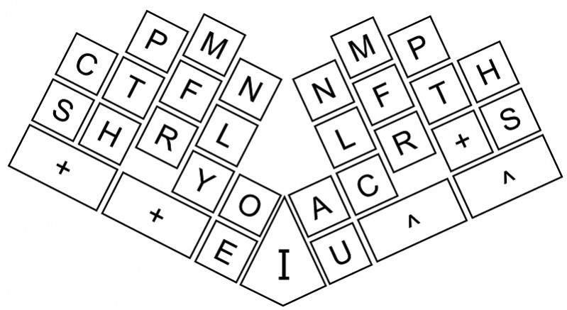 keyboard chord layout