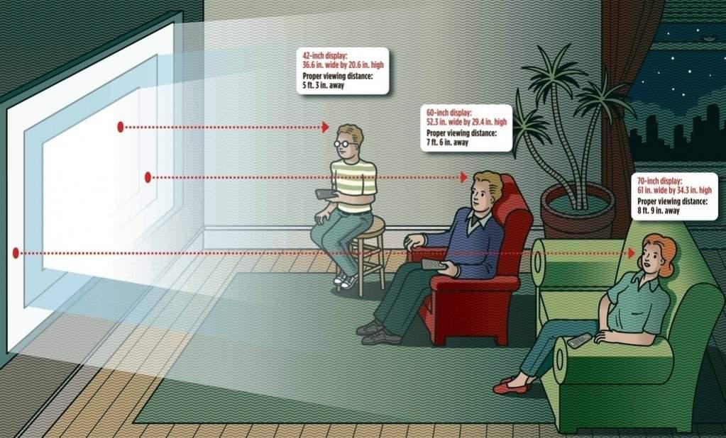 Jarak Aman Nonton Tv Agar Mata Tetap Sehat Dan Segar