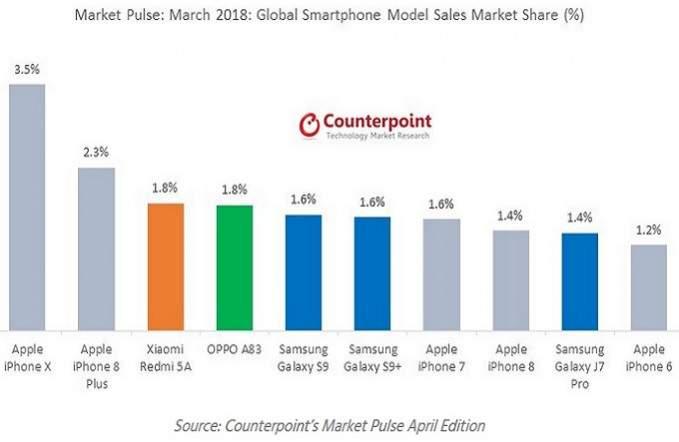 iphone x market